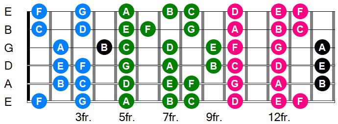 the notes on the guitar fret board guitar lessons nottingham express guitar. Black Bedroom Furniture Sets. Home Design Ideas